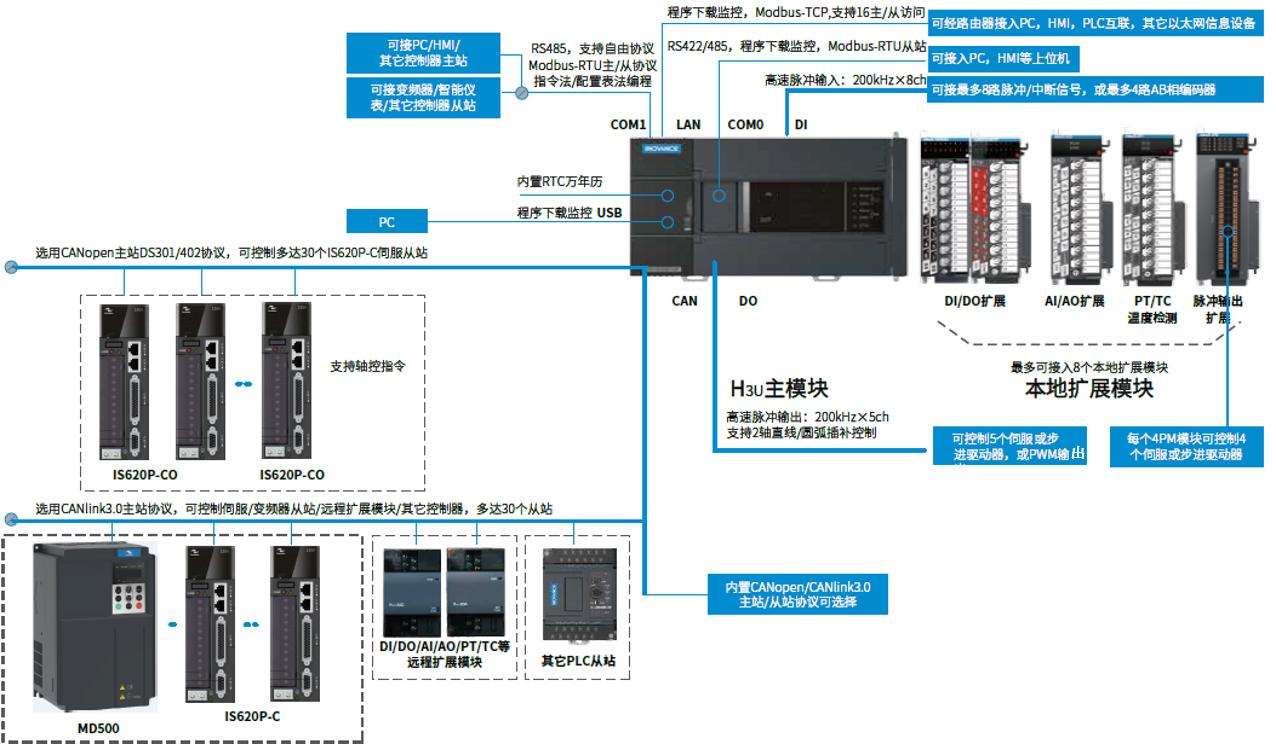 (直播课程)汇川小型PLC应用技术培训